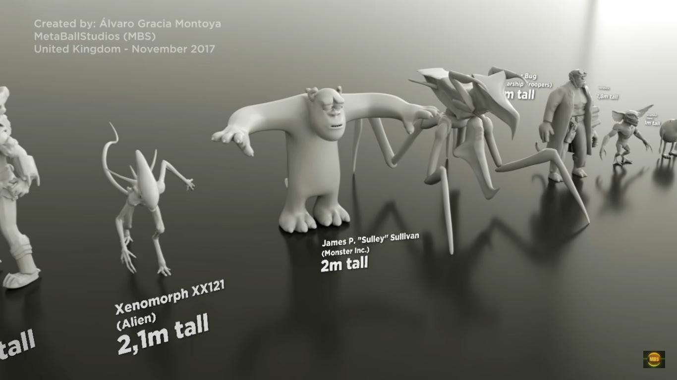 o tamanho dos monstros